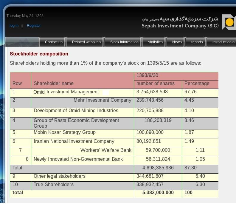ifmat - Sepah Investment Company shareholders