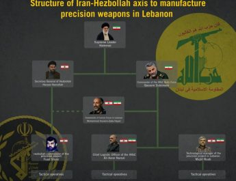 ifmat - IDF identifies Iranian officers behind Hezbollah secret missile project