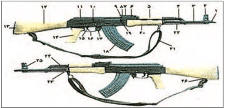 ifmat - Diagram listing the parts of a Kalashnikov assault rifle