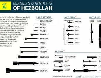 ifmat - Hezbollah and its rocket developer