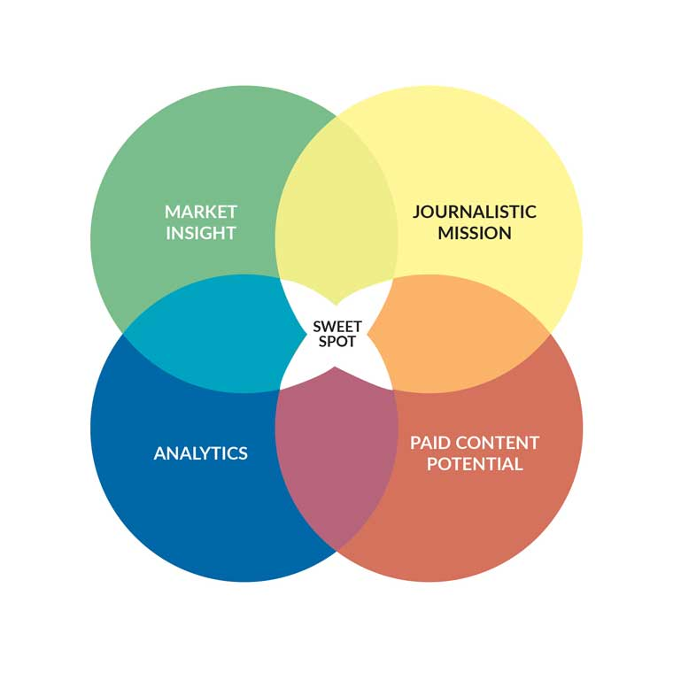 Not every piece of article will hit the sweet spot, but aiming for at least two out of the four is a good strategy.