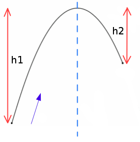 How do you make a game object move in a parabolic