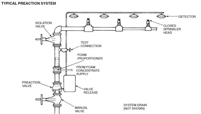 Fire Fighting Pump Room Schematic Diagram