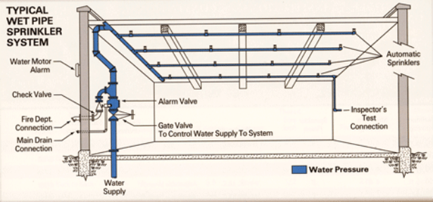 dry pipe sprinkler system riser diagram 2001 pt cruiser radio wiring fire systems a guide to designs colour codes and suppliers