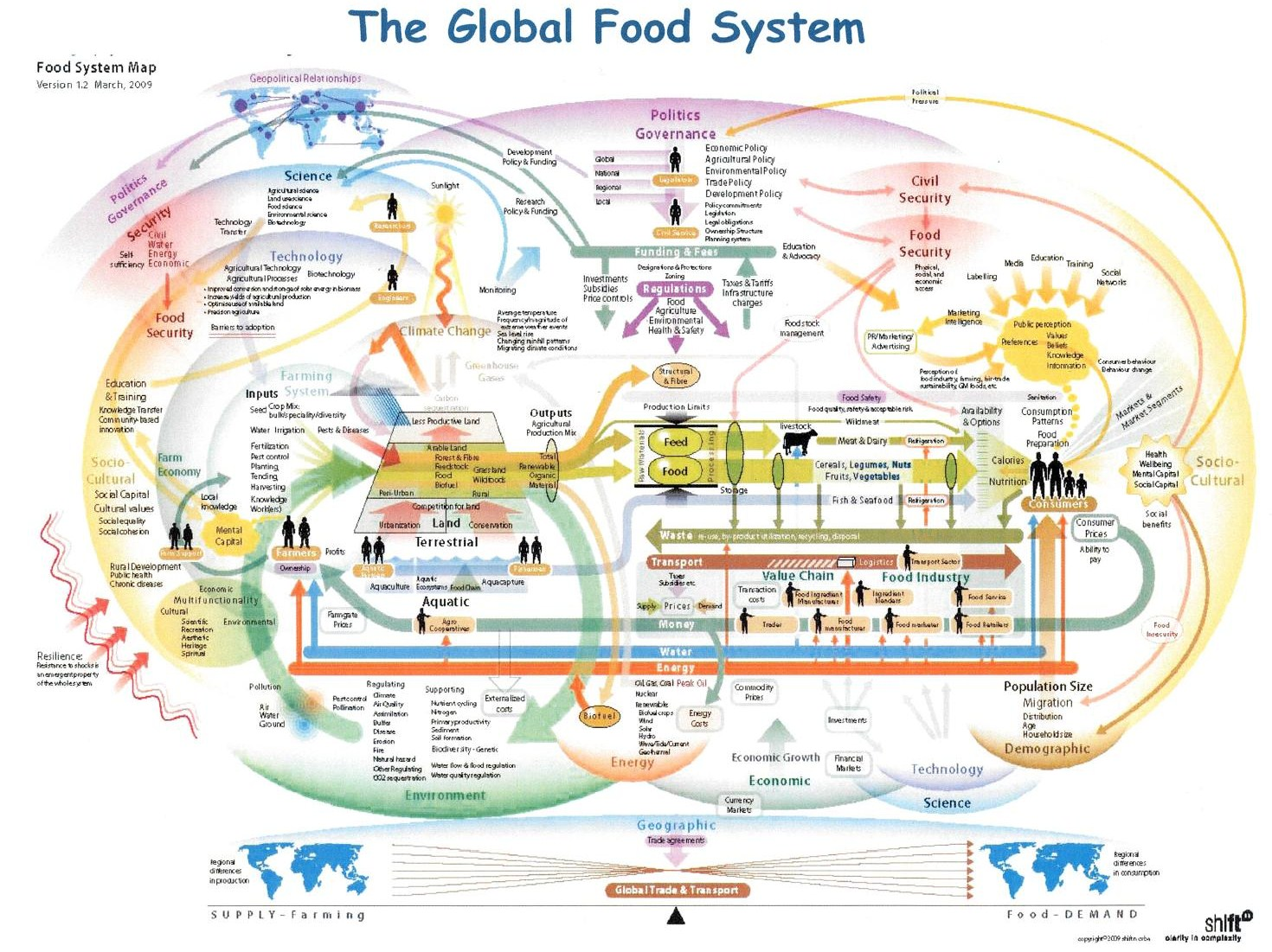 Systems Thinking And The Food System Ifstal