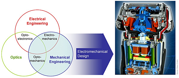institute of electromechanical and