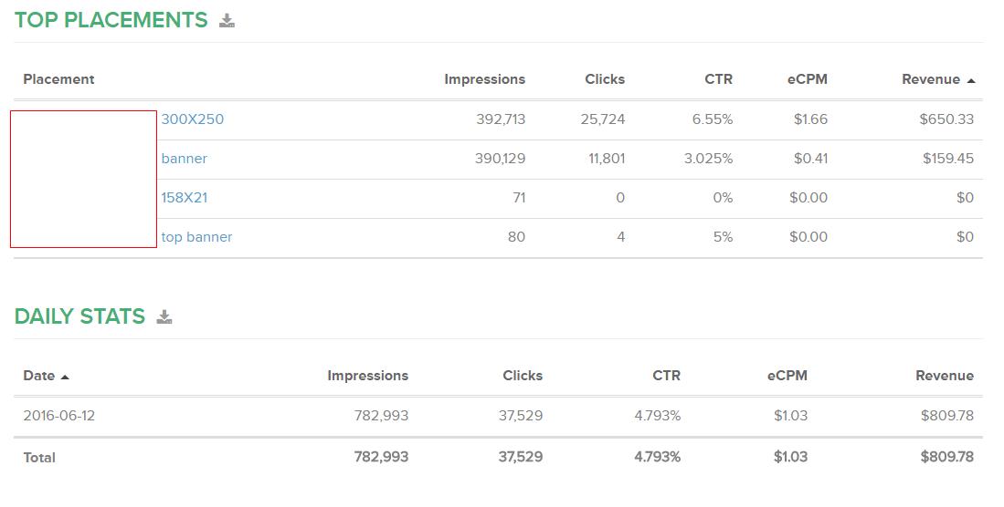 revenuehits CPM rates