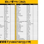 Halloween Candy Smart Points Database