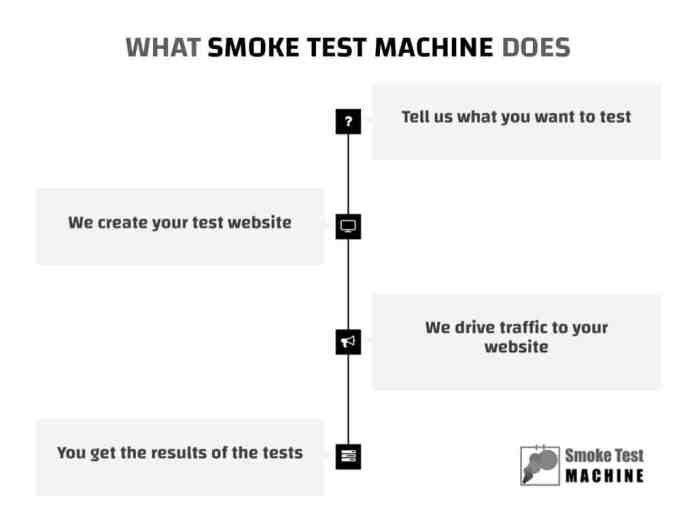 Smoke Test Machine Validates Products Before They Are Even Built - 2