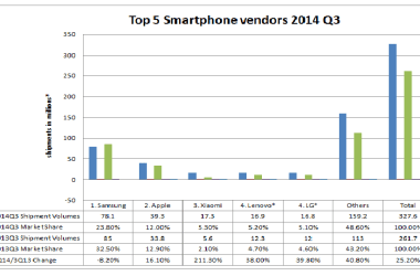 Worldwide Smartphone shipments details 2014 Q3: Xiaomi is now 3rd biggest vendor - 3