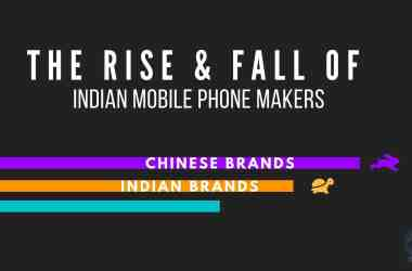 Can Indian Mobile Phone Makers Ever Be In The Top Position in terms of Market Share & Sales? - 11