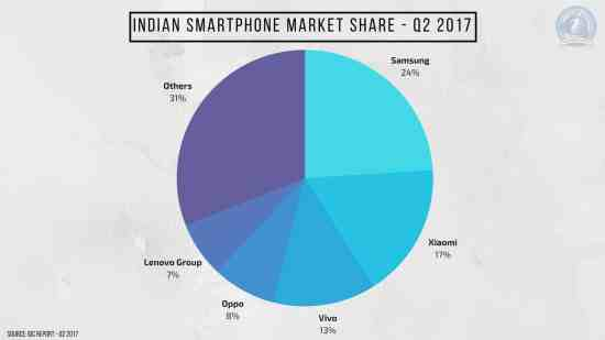 Yet Again, Chinese Vendors Occupied 54% in Indian Smartphone Market Share - Q2 2017 [IDC Report] - 1