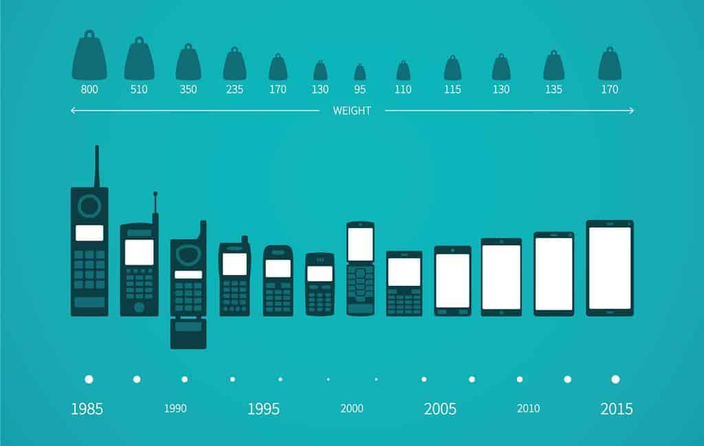 Mobile Phone Evolution - Infographic