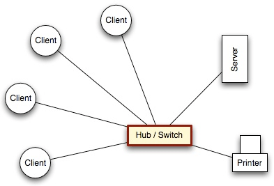 Images Buy A Network Switch Network Collision Wiring