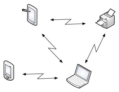 Unit 4: Computer Networks
