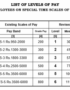 Tn govt pay scale table also th commission for tamilnadu government employees rh igecorner