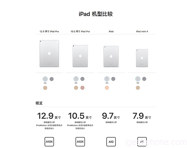 New 9.7-inch iPad vs Old iPad/iPad Pro: What is the