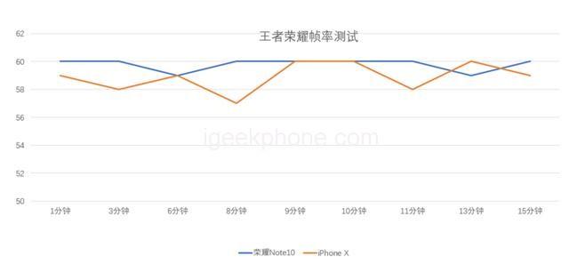 Honor Note 10 Vs Apple iPhone X: Design, Specs, Camera