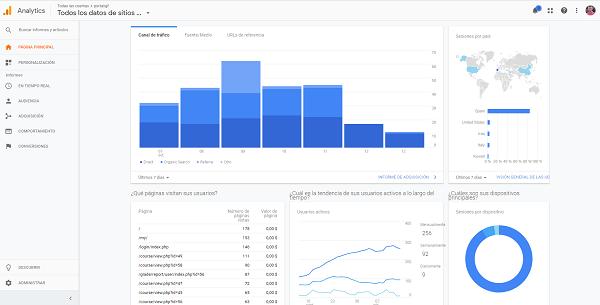 Curso online de Google Analytics en el Instituto Galego de Formación