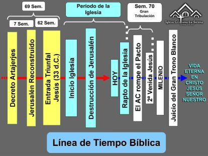 Linea de Tiempo Simplificado - Mini (11-Feb-2015)