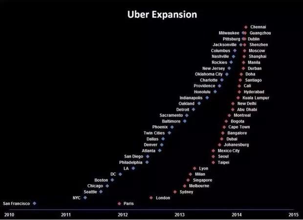 UBER - la expansión de la economía circular