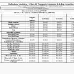 SMATA-FAATRA: escala salarial 2014-2015 CCT 27/88