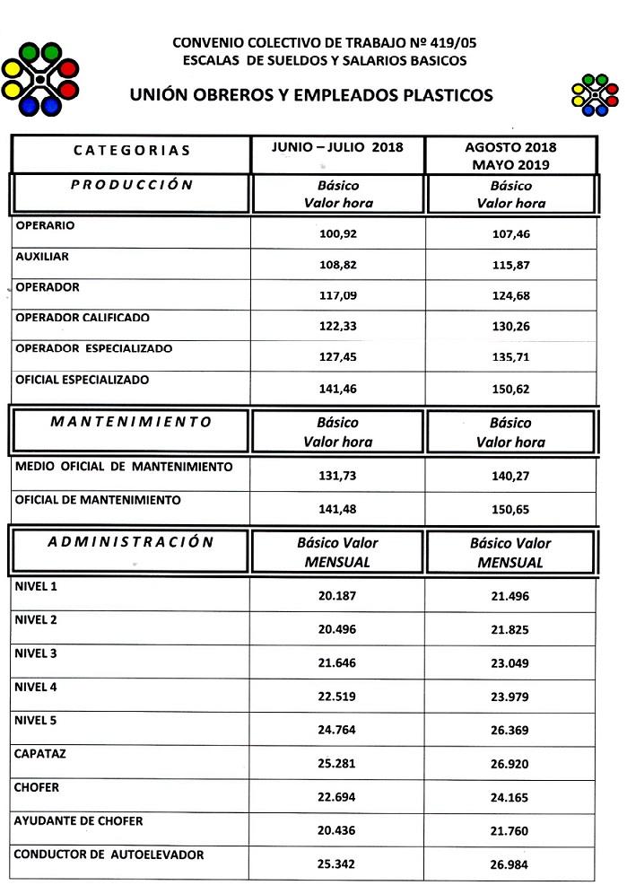 Escala salarial 2018 Plásticos UOYEP