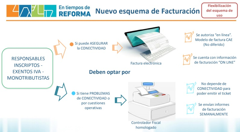 libro-de-iva-digital-nuevo-esquema-facturacion-afip