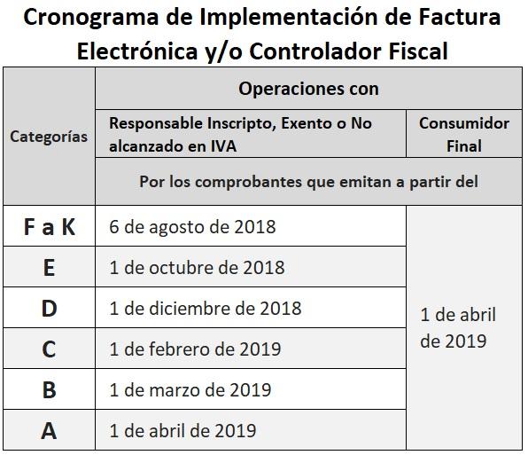 Monotributo Cronograma de Implementación de Factura Electrónica y/o Controlador Fiscal