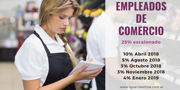 https://i0.wp.com/www.ignacioonline.com.ar/wp-content/uploads/2018/08/empleados-de-comercio-aumento-2018-cronograma-.jpg?resize=615%2C308&ssl=1