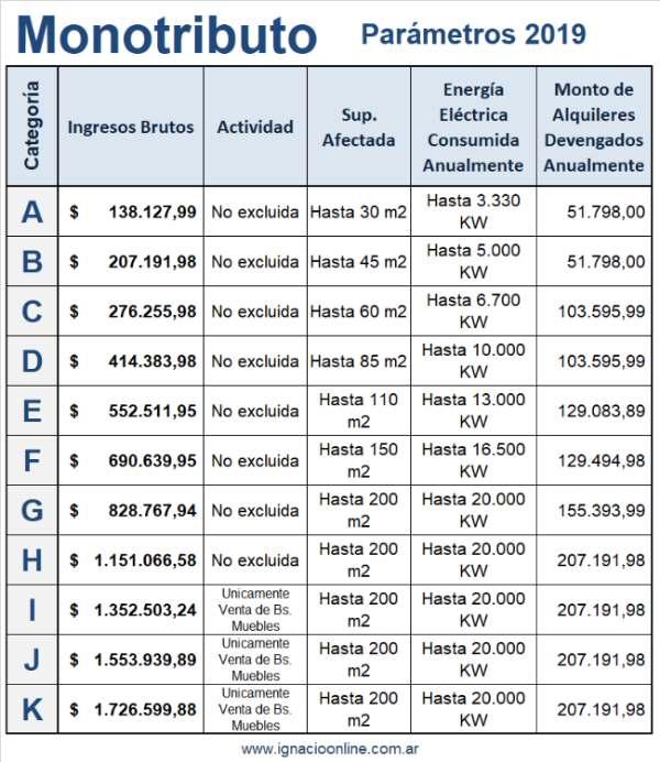 Monotributo parámetros recategorización enero 2019 julio 2019