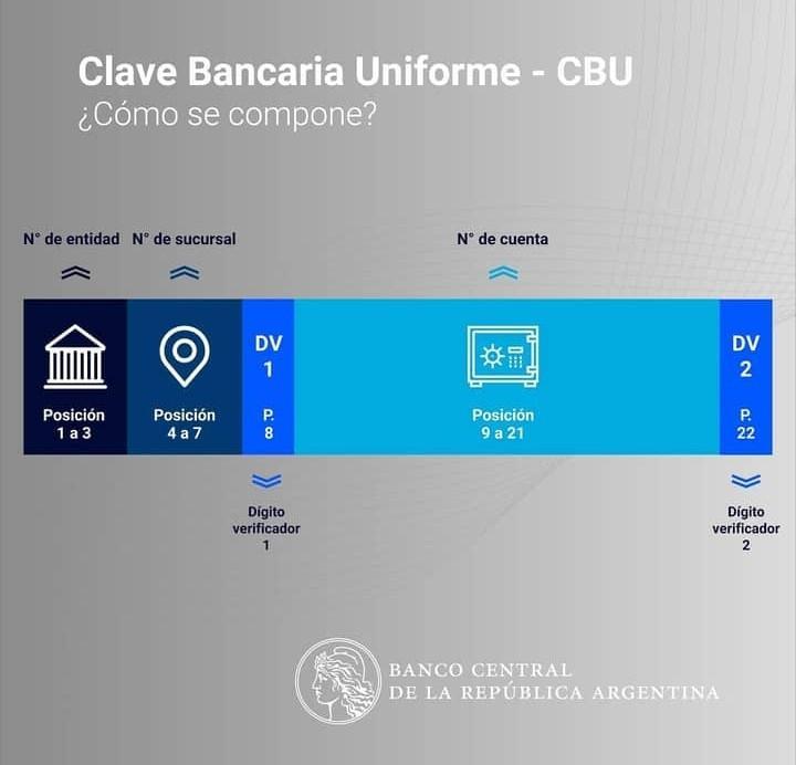 CBU como se forma