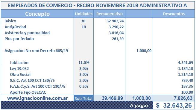 Caso práctico de liquidación de sueldo Noviembre 2019 para Empleados de Comercio. Incremento salarial y pago de Suma no remunerativa decreto 665/19.