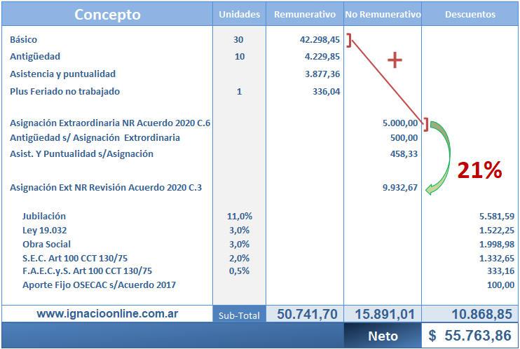Recibo de sueldos Empleados de Comercio CCT 130/75 modelo de recibo liquidación paso a paso marzo 2021 sumas no remunerativas 21% paritaria comercio www.ignacioonline.com.at