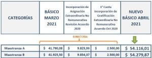 Empleados de Comercio Escala Salarial Abril 2021