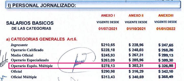 Escala salarial UOM 2021 2022 metalurgicos cct 260/75