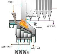 Grate incinerator or MSW plant design and manufacture company
