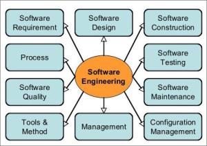 Scope of Software Engineering [2]
