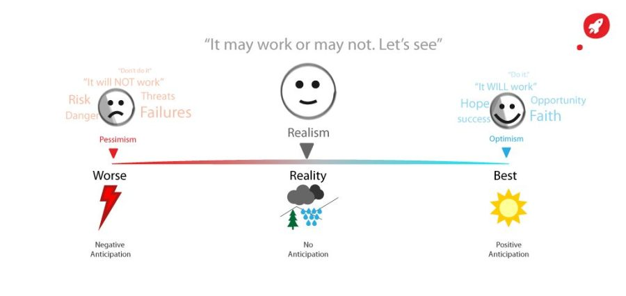 optimism, pessimism and realism illustration
