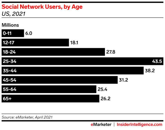 eMarketer Chart: Social Network Users, by Age (US, 2021)