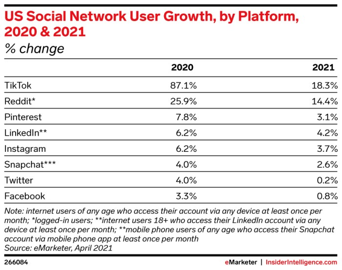 eMarketer Chart: US Social Network User Growth, by Platform, 2020 & 2021