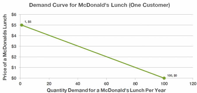 Example demand curve