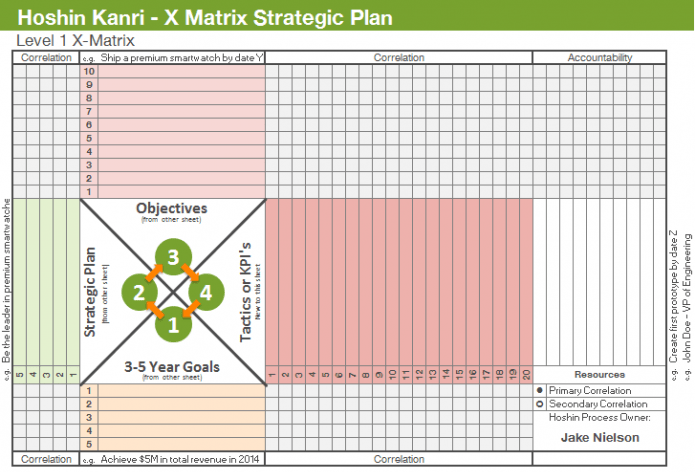 Strategic-Planning-X-Matrix