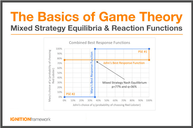 Basics-of-Game-Theory-Mixed-Strategy-Equilibria