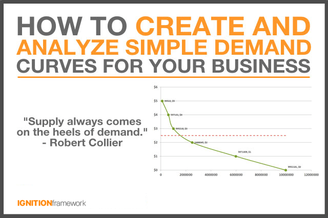 how-to-create-and-analyze-demand-curves-for-your-business
