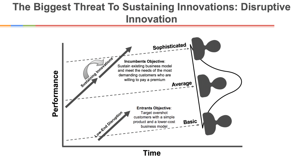 DIsruptive innovation Explained