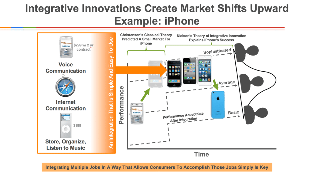 iphone integrative innovation