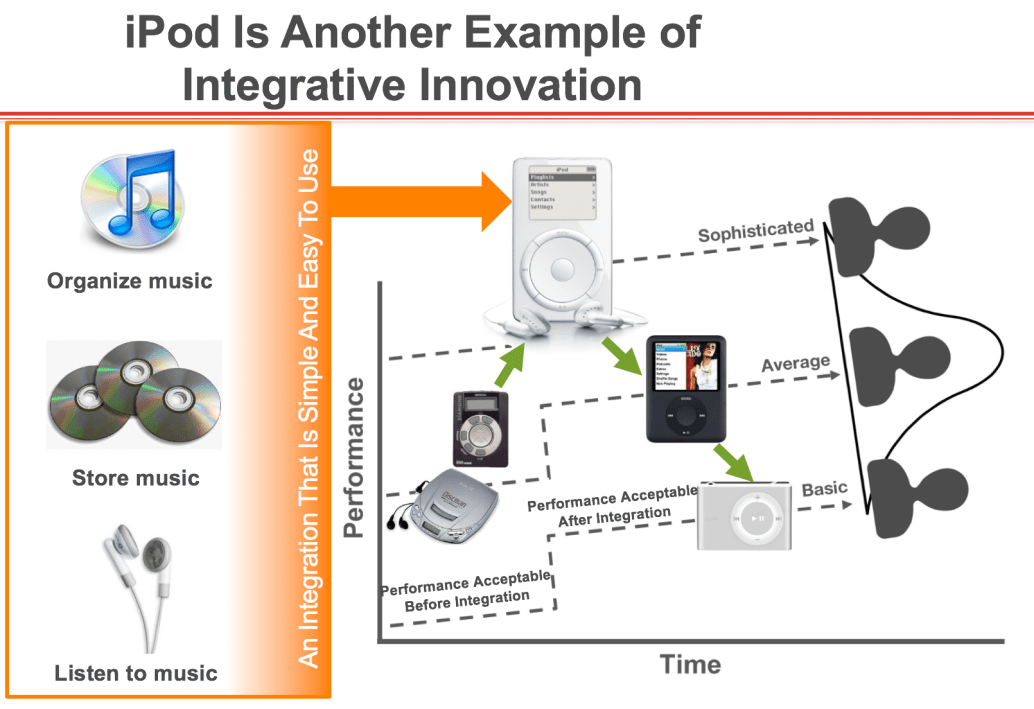 ipod-integrative-innovation