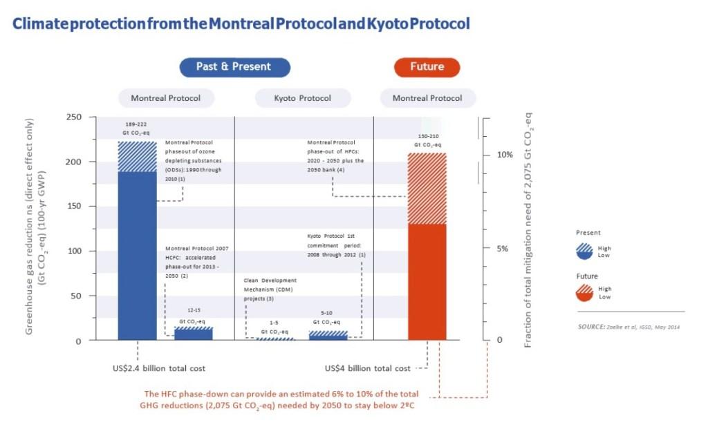 Montreal Protocol Igsd