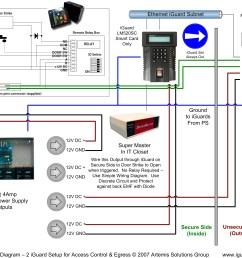 our installation diagram for multiple iguards door  [ 3480 x 2851 Pixel ]